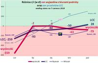 Różnice rdr cen wyjazdów z biurami podróży oraz cen przelotów LCC