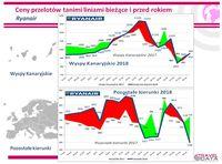 Ceny przelotów Ryanair