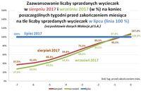 Zaawansowanie liczby sprzedanych wycieczek w VIII i IX 2017 na tle liczby sprzedanych w VII 2017