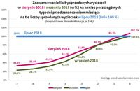 Zaawansowanie liczby sprzedanych wycieczek w VIII i IX 2018 na tle liczby sprzedanych w VII 2018