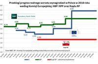 Przebiegi prognoz realnego wzrostu wynagrodzeń w Polsce 2018
