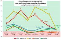 Dynamika wzrostu procentowego rezerwacji hoteli przez turystów niemieckich