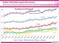 Średnie ceny wycieczek z wylotami w pierwszym tyg. sierpnia