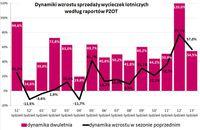Dynamiki wzrostu sprzedaży wycieczek lotniczych wg raportów PZOT