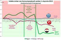 Indeks zmian cen konsumpcyjnych wobec 1 stycznia 2015 roku