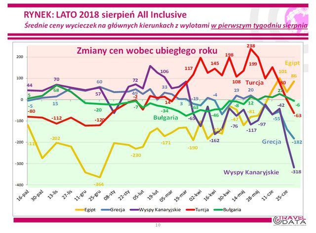 Wakacje 2018: ceny wycieczek ciągle w dół