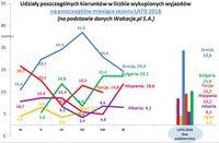 Udziały poszczególnych kierunków w liczbie wykupionych wyjazdów