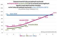 Zaawansowanie liczby sprzedanych wycieczek w VIII i IX 2018 na tle liczby sprzedanych VII 2018