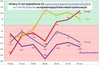 Zmiany r/r cen wyjazdów w pierwszym tygodniu października