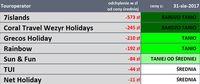 Touroperatorzy - ceny sprzed roku