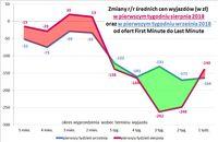 Zmiany r/r średnich cen wyjazdów w pierwszym tygodniu sierpnia i września