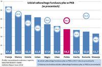 Udział całkowitego funduszu plac w PKB