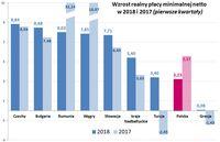 Wzrost realny płacy minimalnej netto w 2017 i 2018 roku