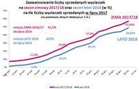 Zaawansowanie liczby sprzedanych wycieczek na październik, sezon zimowy 2017/2018, sezon letni 2018