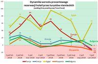 Dynamika wzrostu procentowego rezerwacji hoteli przez niemieckich turystów