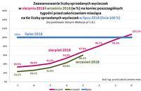 Zaawansowanie liczby sprzedanych wycieczek w VIII i IX 2018 na tle liczby sprzedanych w VII 2017
