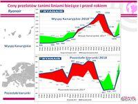Przebieg zmian cen w liniach Ryanair