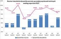 Roczna i dwuletnia dynamika wzrostu sprzedaży wycieczek lotniczych