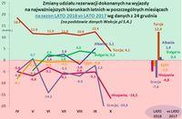 Zmiany udziału rezerwacji na najważniejszych kierunkach letnich w poszczególnych miesiącach