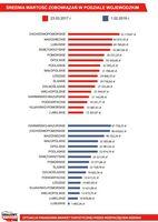 Średnia wartość zobowiązań w podziale na województwa