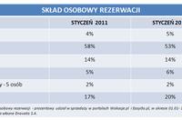 Rezerwacje wakacji przez Internet I 2011