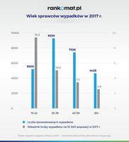 Wiek sprawców wypadków w 2017 roku