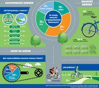 Zastosowanie/kradzież roweru