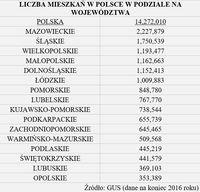 Liczb mieszkań w Polsce w podziale na województwa