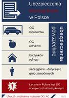 Ubezpieczenia obowiązkowe w Polsce