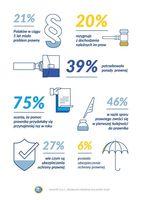 Problemy prawne Polaków - infografika