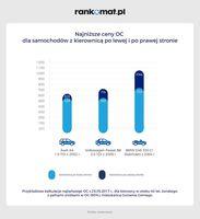 Najniższe ceny OC dla samochodów z kierownicą po prawej i lewej stronie