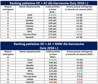 Ranking pakietów OC + AC i OC + AC + NNW