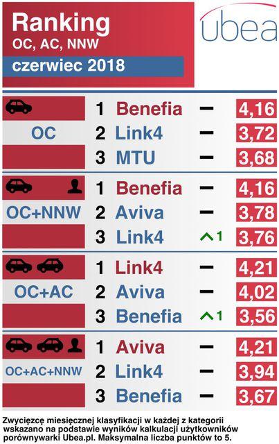 Najtańsze ubezpieczenie samochodu. Ranking VI 2018