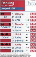 Ranking OC, AC, NNW