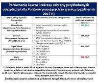 Porównanie kosztu i zakresu ochrony przykładowych ubezpieczeń dla Polaków pracujących za granicą