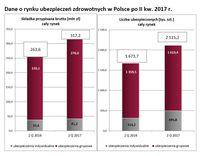 Dane o rynku ubezpieczeń zdrowotnych w Polsce po II kw. 2017 r.