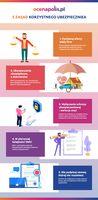 5 zasad korzystnego ubezpieczenia