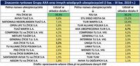 Znaczenie rynkowe Grupy AXA oraz innych wiodących ubezpieczycieli