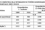 Ubóstwo w Polsce 2010