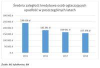 Średnia zaległość kredytowa osób ogłaszających upadłość w poszczególnych latach