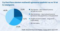 Stosunek Polaków do prawa o upadłości konsumenckiej