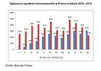 Ogłoszone upadłości konsumenckie w Polsce w latach 2016 / 2015