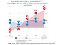 Wzrost PKB a liczba niewypłacalności