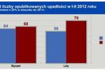 Upadłości firm I-II 2012