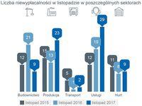 Liczba niewypłacalności w listopadzie w poszczególnych sektorach