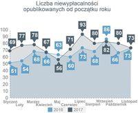 Liczba niewypłacalności opublikowanych od początku roku