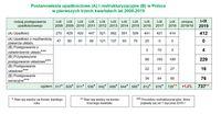 Postanowienia upadłościowe i restrukturyzacyjne w Polsce