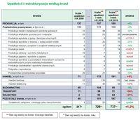 Upadłości i restrukturyzacje według branż