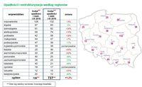 Upadłości i restrukturyzacje według regionów
