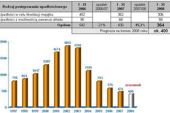 Upadłości firm w Polsce I-XI 2008